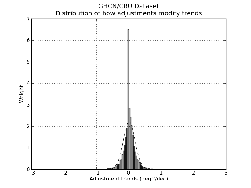 Distribution of adjustment bias in the GHCN/CRU dataset